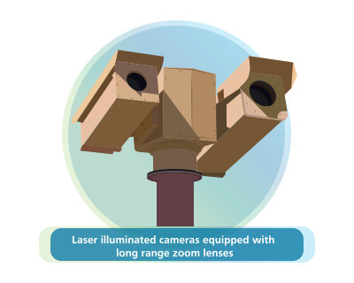 Laser illuminated cameras equipped with long range zoom lenses
